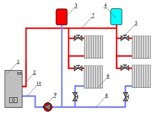 Проекты систем отопления с учетом индивидуальных особенностей вашего дома